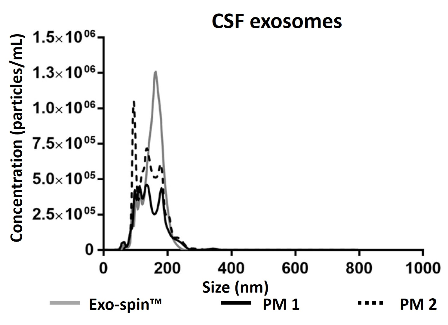 Exosomes from CSF