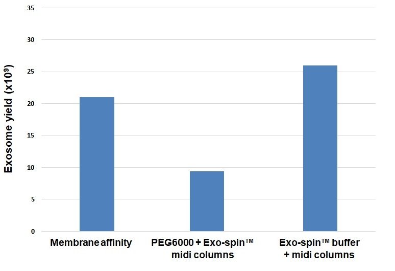 SEC Columns, Exosome yield