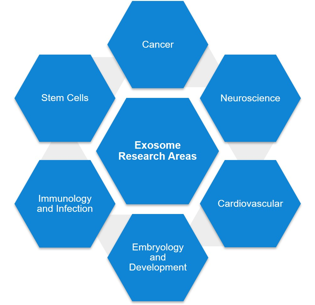 Exosome Research Areas, Cancer, Stem Cells